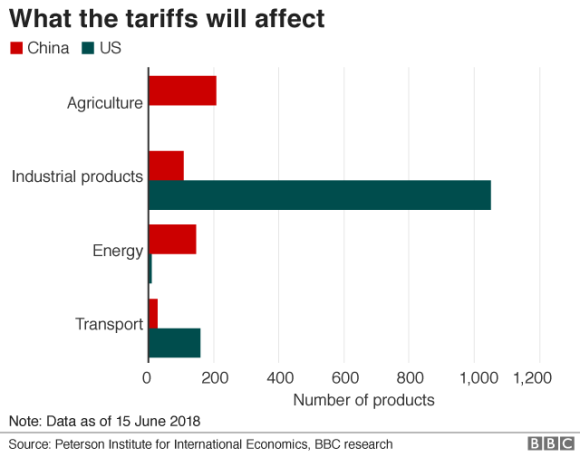 photo Trump tariff, China trade war: consumer goods, Americans will be hit